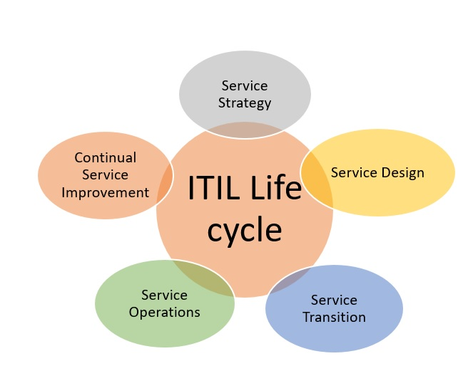 ITIL-Exam-ITIL-Life-cycle ITIL Exam: How Can I Pass the ITIL Exam in 1st Attempt?