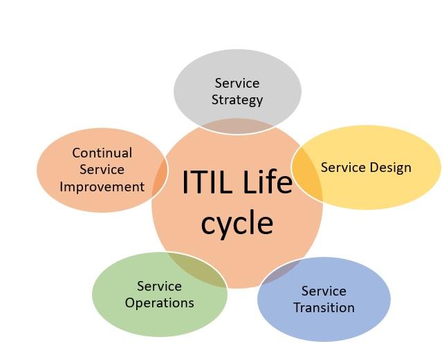 ITIL exam