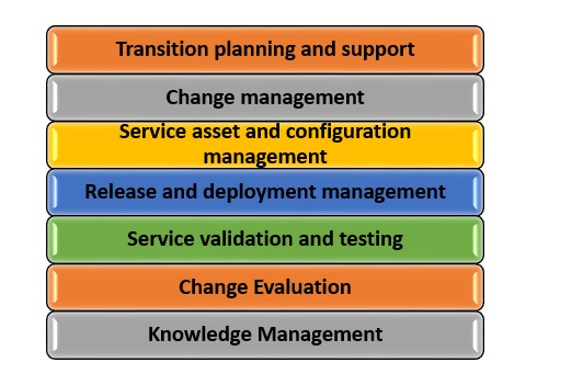 ITIL-Exam-Service-Transition ITIL Exam: How Can I Pass the ITIL Exam in 1st Attempt?