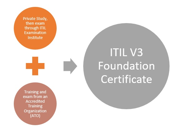 ITIL-Foundation-certificate ITIL 4 Foundation - All Aspects of ITIL 4 Foundation