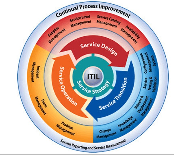 ITIL-life-cycle ITIL 4 Foundation - All Aspects of ITIL 4 Foundation
