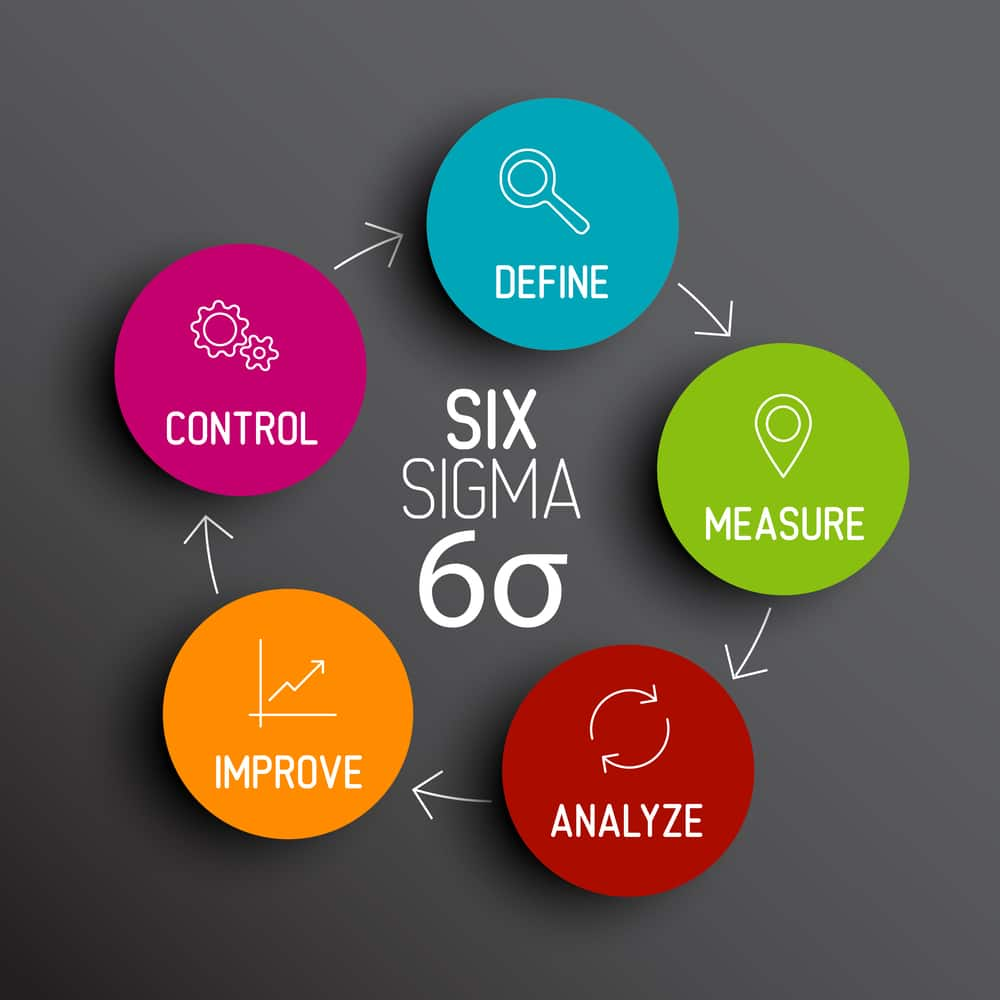 Best options for getting a six sigma certification in india sigma certification in india xflitez Gallery