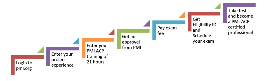 application-process PMI ACP Study Guide - Pass the PMI ACP Exam in Your 1st Attempt!