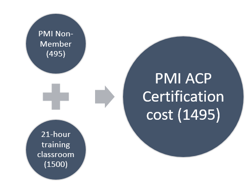 pmi acp certification cost
