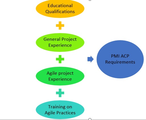 PMI ACP requirements