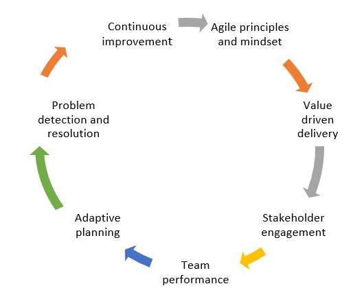 acp-req-2 PMI ACP Requirements: Check The Latest PMI ACP Requirements