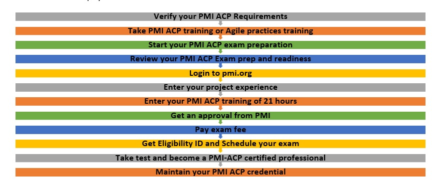 2018 Pmi Acp Requirements Check The Latest Pmi Acp Requirements