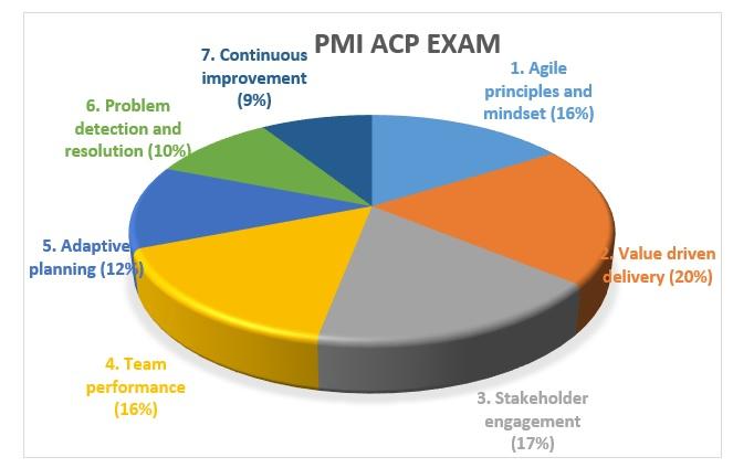 acp-req-4 PMI ACP Requirements: Check The Latest PMI ACP Requirements