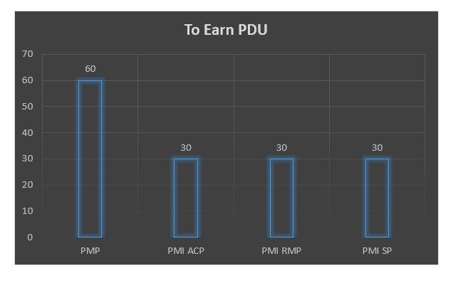 earn-pdu-1 Are You Trying to Earn PDU? Learn All Resources to Earn PDU!