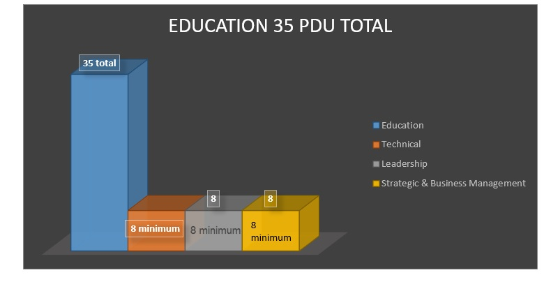 earn-pdu-5 Are You Trying to Earn PDU? Learn All Resources to Earn PDU!