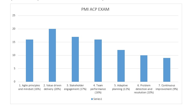 PMI ACP Exam Preparation