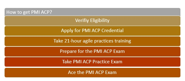 pmi-acp-practic-exam-1 PMI ACP Practice Exam: How Can You Pass in 1st Attempt?