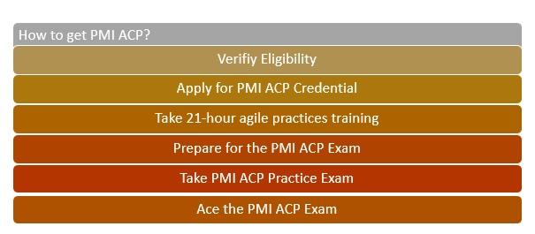 PMI ACP Practice Exam