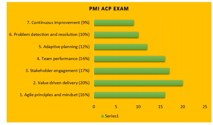 pmi-acp-practice-exam-5 PMI ACP Practice Exam: How Can You Pass in 1st Attempt?