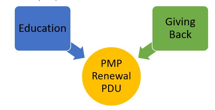 PMP renewal PDU