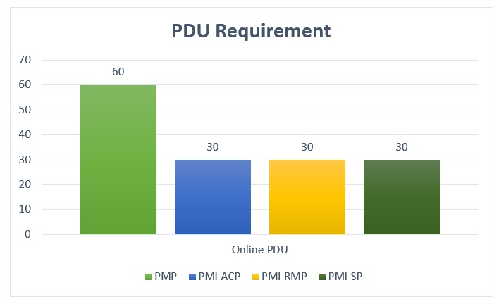 online-pdu-1 Online PDU: The New & Fastest Trend to Renew Your PMP!
