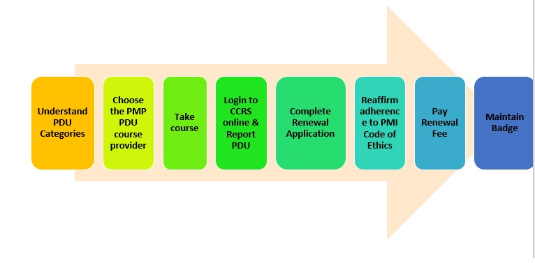 8 Steps to Renew PMP Certification - Don\'t Risk Your Renew PMP Process
