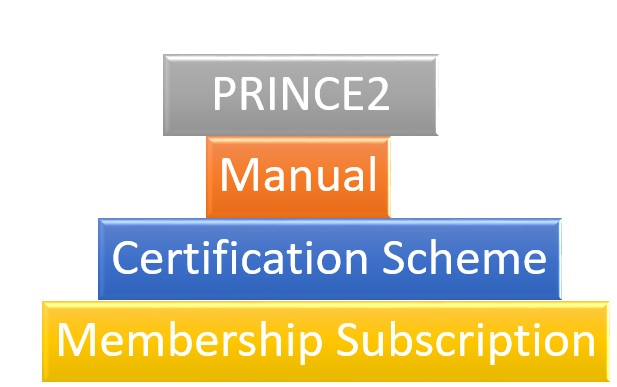 prince2 certification requirements