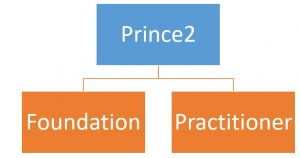 2018-Prince2-Training--300x158 Prince2 Training - 15 Facts You Must Know About Prince2 Training