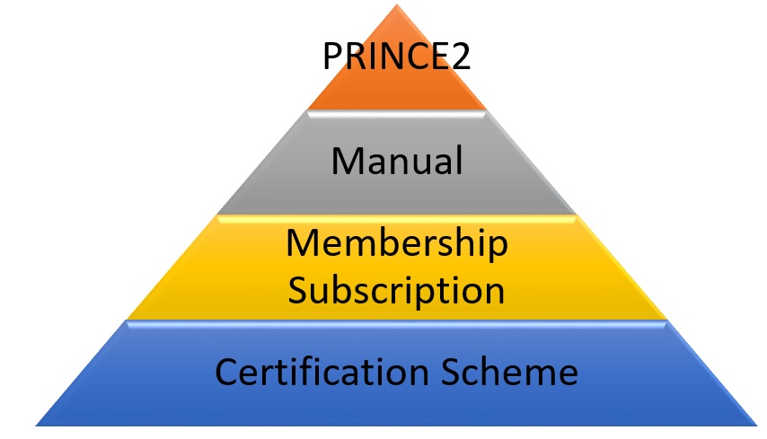 2018-Prince2-Training-1- Prince2 Training - 15 Facts You Must Know About Prince2 Training
