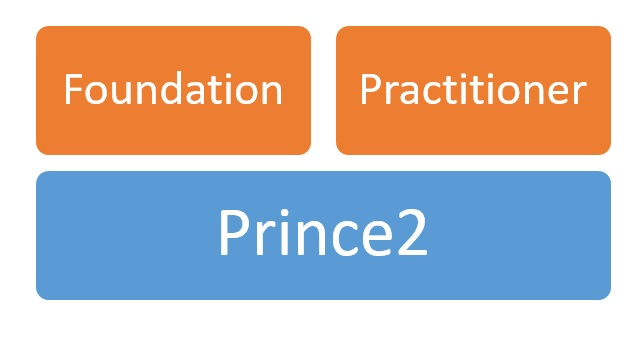 2018 prince2 certification cost - all aspects of prince2 ...