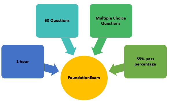 prince2-foundation-and-practitioner-1 Prince2 Foundation and Practitioner Certification - Details of 2 Certification Levels