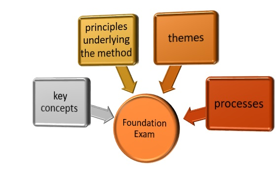 prince2-foundation-and-practitioner-3 Prince2 Foundation and Practitioner Certification - Details of 2 Certification Levels