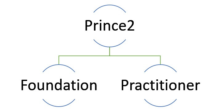 Prince2-study-guide-1 Prince2 Study Guide - Ultimate Guide for Passing Prince2 Exams