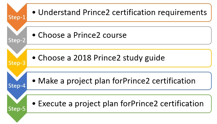 Prince2-study-guide-2 Prince2 Study Guide - Ultimate Guide for Passing Prince2 Exams