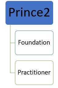 prince2-course-online-1 Prince2 Course Online - Comparison of Prince2 Courses