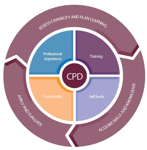 CPD-Categories Prince2 Renewal: How Can You Renew Your Prince2 Certification?