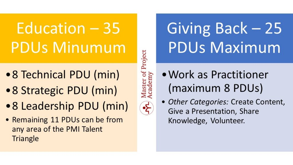 PMP PDU Requirements