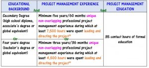 pmp-prerequisites-min-300x138 PMP Prerequisites - What Are the Prerequisites for PMP Certification?