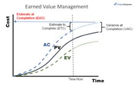 Image2-1 Earned Value Management & 12 Earned Value Formula for PMP
