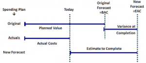 images-300x129 Earned Value Management & 12 Earned Value Formula for PMP