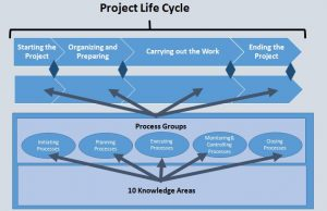 sphere-of-influence-300x194 Intro to Project Management in 5 Major Steps