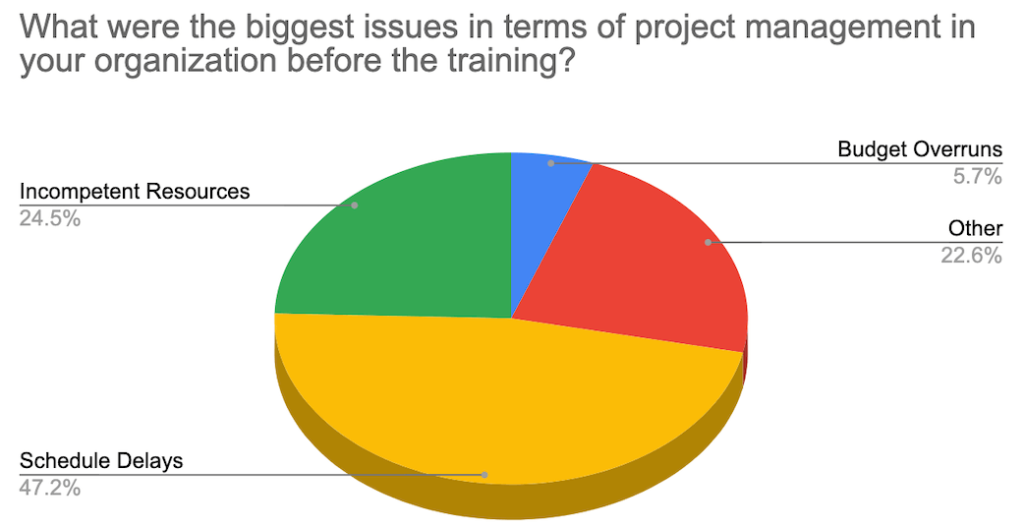 Project-Management-Issues-in-Organizations-1024x527 5 Consequences of Poor Project Management - Things to Avoid