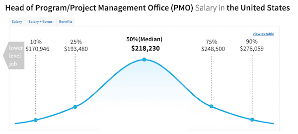 Project-Management-Officer-Salary-1 Project Management Officer - Salary, Roles, and Responsibilities