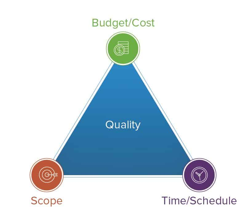 Project-Management-Triangle Project Schedule Delays - Causes, How to Prevent and Mitigate