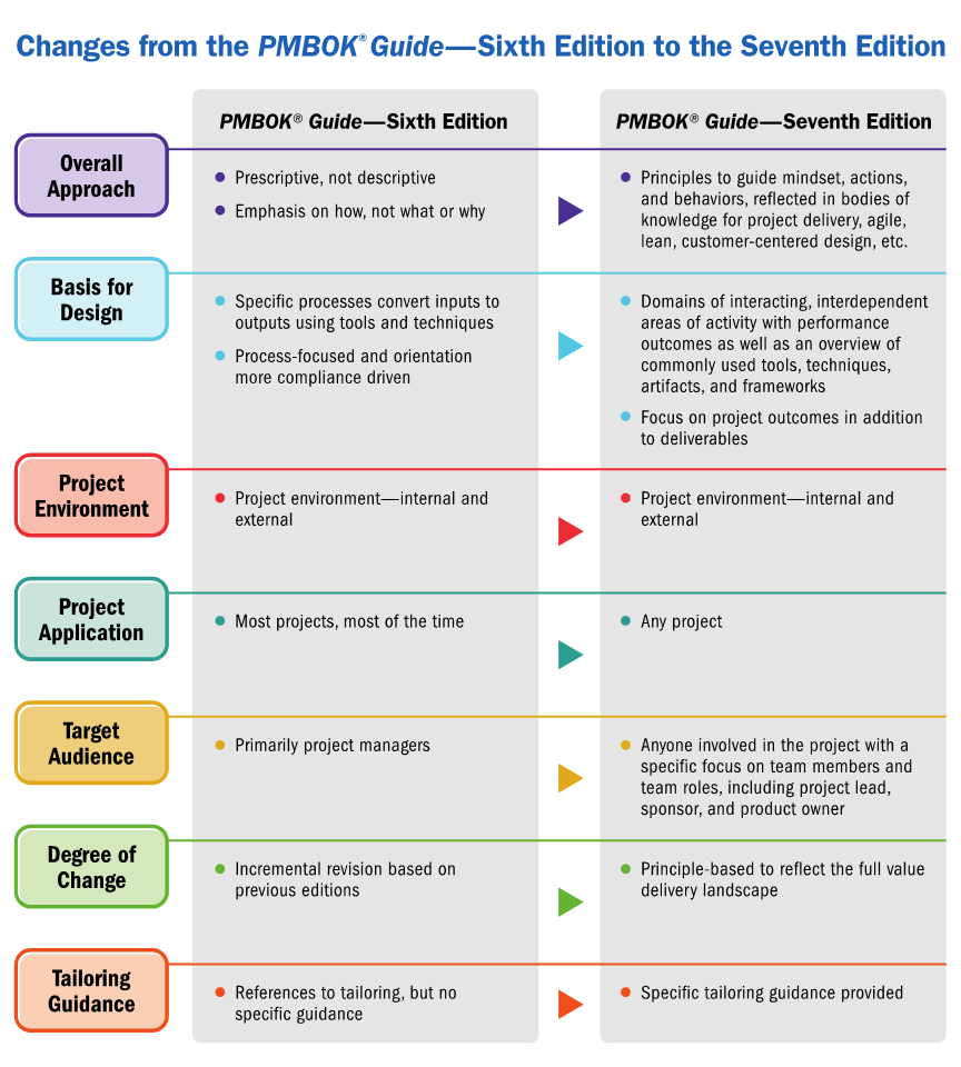 changes-to-pmbok-guide-7th-edition PMBOK 7th Edition - Coming in August 2021 - What is changing?